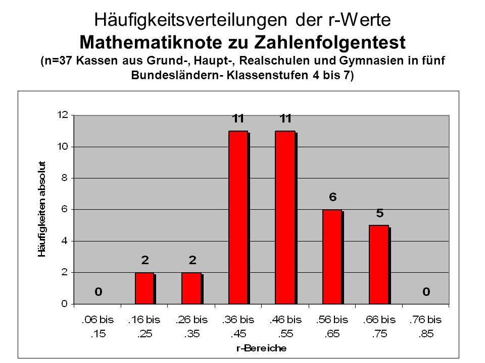 Häufigkeitsverteilungen der r-Werte Mathematiknote zu Zahlenfolgentest (n=37 Kassen aus Grund-, Haupt-, Realschulen und Gymnasien in fünf Bundesländer