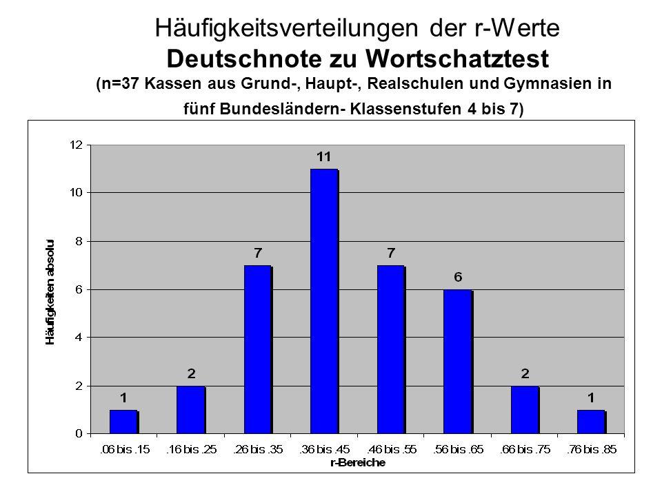 Häufigkeitsverteilungen der r-Werte Deutschnote zu Wortschatztest (n=37 Kassen aus Grund-, Haupt-, Realschulen und Gymnasien in fünf Bundesländern- Kl