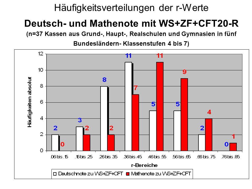 Häufigkeitsverteilungen der r-Werte Deutsch- und Mathenote mit WS+ZF+CFT20-R (n=37 Kassen aus Grund-, Haupt-, Realschulen und Gymnasien in fünf Bundes