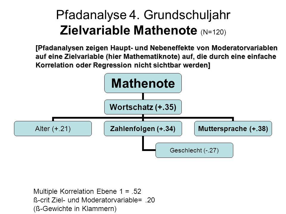 Pfadanalyse 4. Grundschuljahr Zielvariable Mathenote (N=120) [Pfadanalysen zeigen Haupt- und Nebeneffekte von Moderatorvariablen auf eine Zielvariable