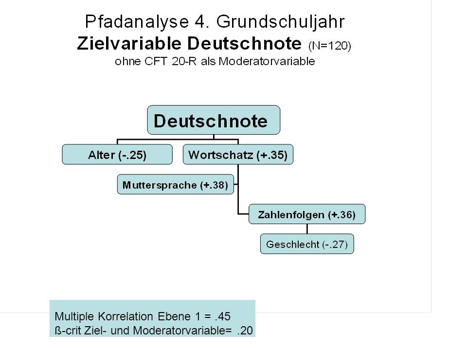 Multiple Korrelation Ebene 1 =.45 ß-crit Ziel- und Moderatorvariable=.20