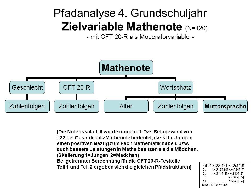 Pfadanalyse 4. Grundschuljahr Zielvariable Mathenote (N=120) - mit CFT 20-R als Moderatorvariable - [Die Notenskala 1-6 wurde umgepolt. Das Betagewich