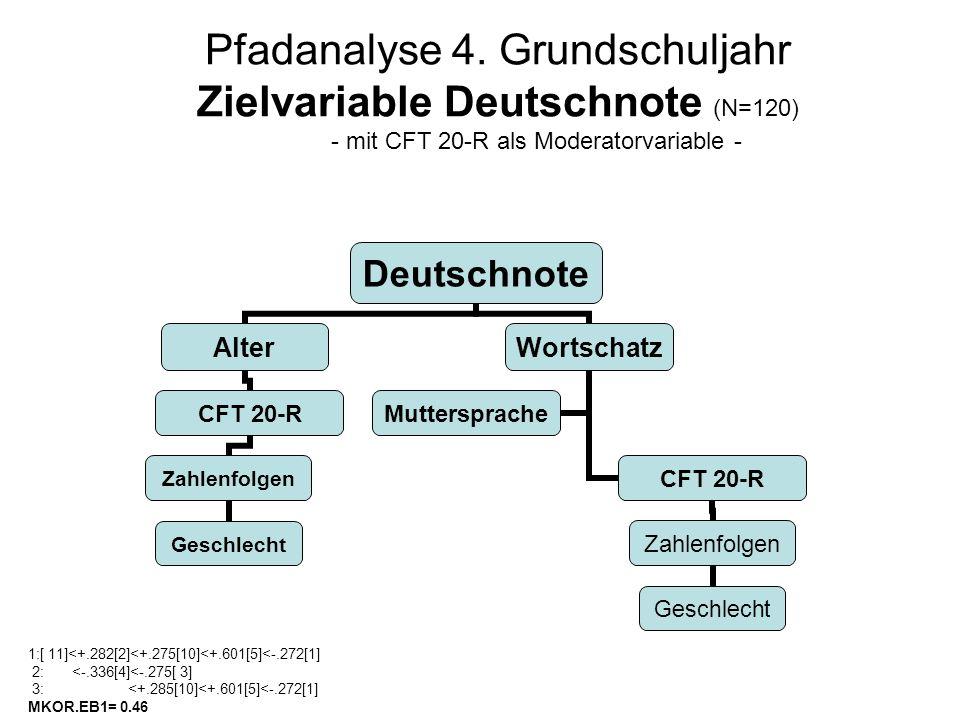 Pfadanalyse 4. Grundschuljahr Zielvariable Deutschnote (N=120) - mit CFT 20-R als Moderatorvariable - 1:[ 11]<+.282[2]<+.275[10]<+.601[5]<-.272[1] 2:
