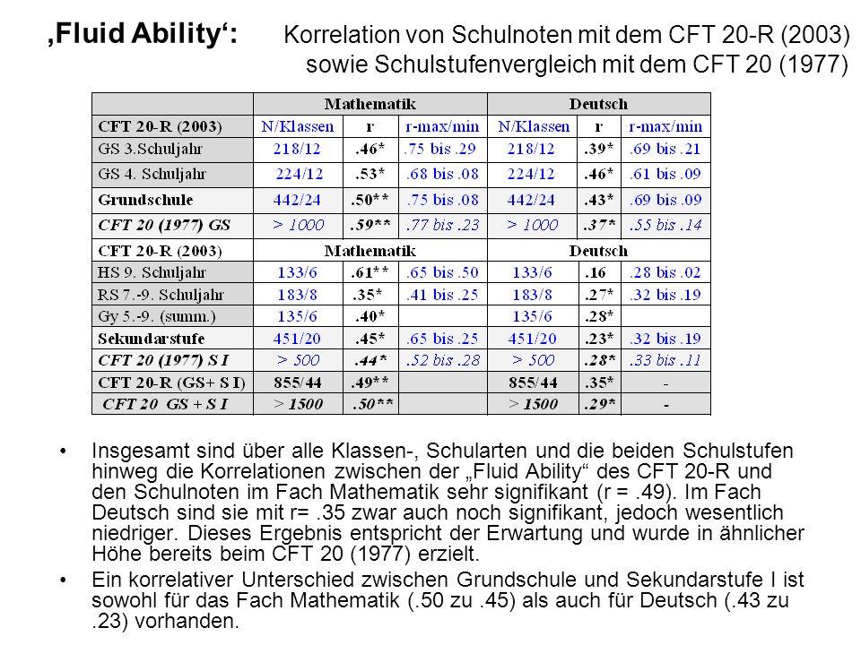 Fluid Ability: Korrelation von Schulnoten mit dem CFT 20-R (2003) sowie Schulstufenvergleich mit dem CFT 20 (1977) Insgesamt sind über alle Klassen-,