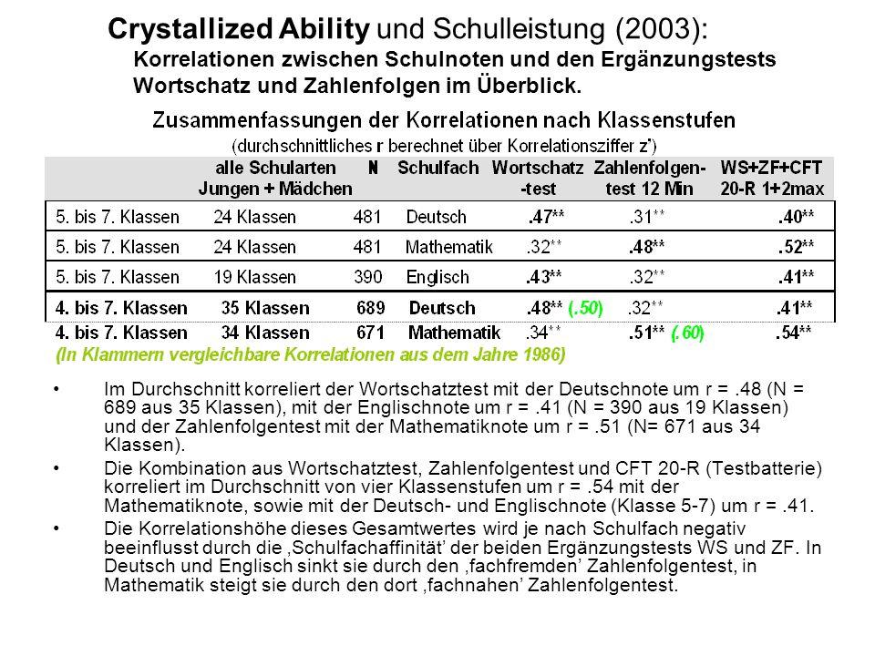 Crystallized Ability und Schulleistung (2003): Korrelationen zwischen Schulnoten und den Ergänzungstests Wortschatz und Zahlenfolgen im Überblick. Im