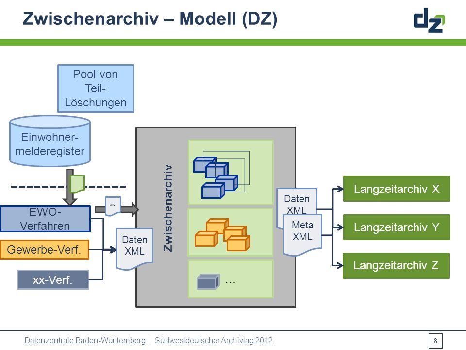 Zwischenarchiv – Modell (DZ) EWO- Verfahren Gewerbe-Verf. Daten XML Pool von Teil- Löschungen xx-Verf. … Daten XML Meta XML Zwischenarchiv Langzeitarc