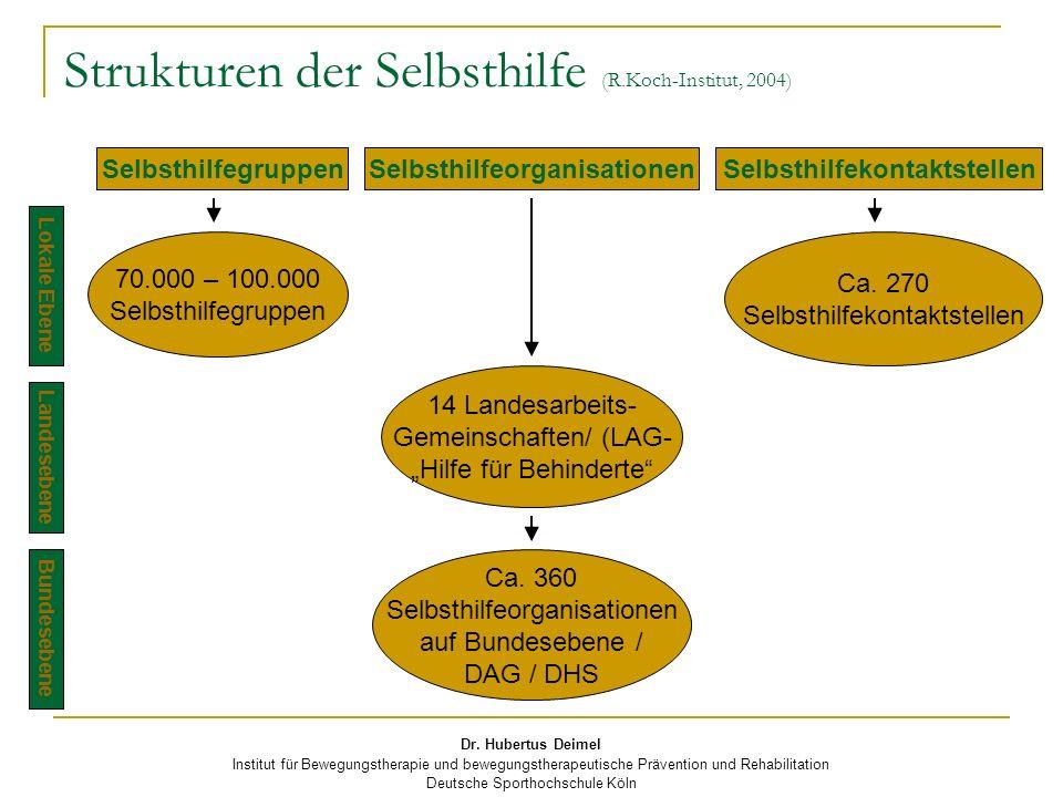 Dr. Hubertus Deimel Institut für Bewegungstherapie und bewegungstherapeutische Prävention und Rehabilitation Deutsche Sporthochschule Köln Strukturen