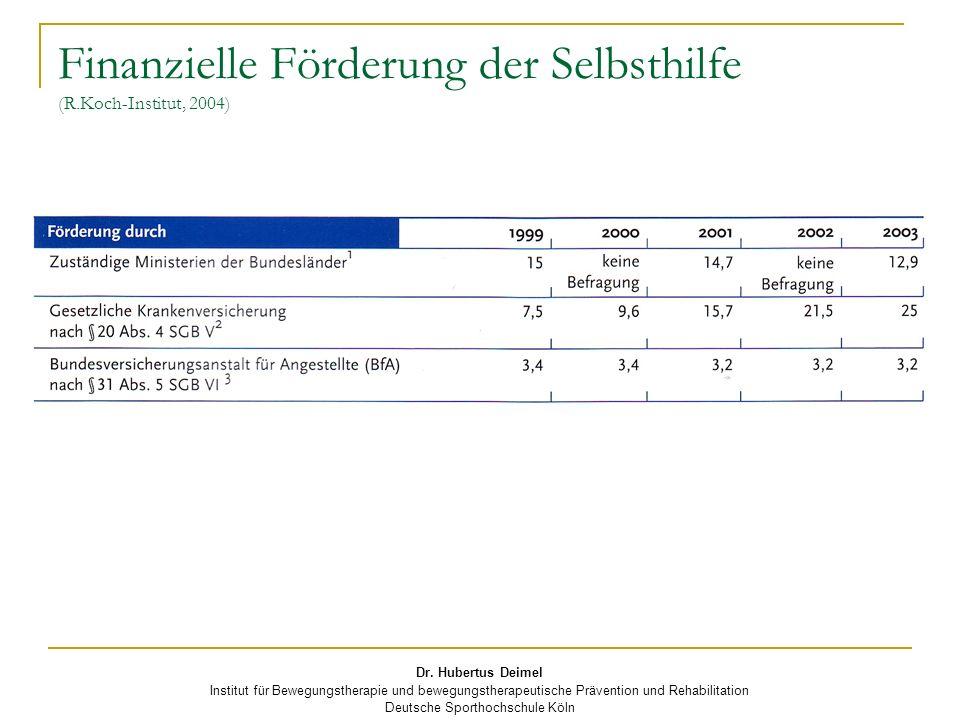 Dr. Hubertus Deimel Institut für Bewegungstherapie und bewegungstherapeutische Prävention und Rehabilitation Deutsche Sporthochschule Köln Finanzielle
