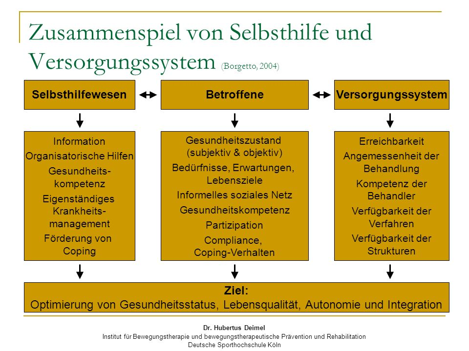 Dr. Hubertus Deimel Institut für Bewegungstherapie und bewegungstherapeutische Prävention und Rehabilitation Deutsche Sporthochschule Köln Zusammenspi