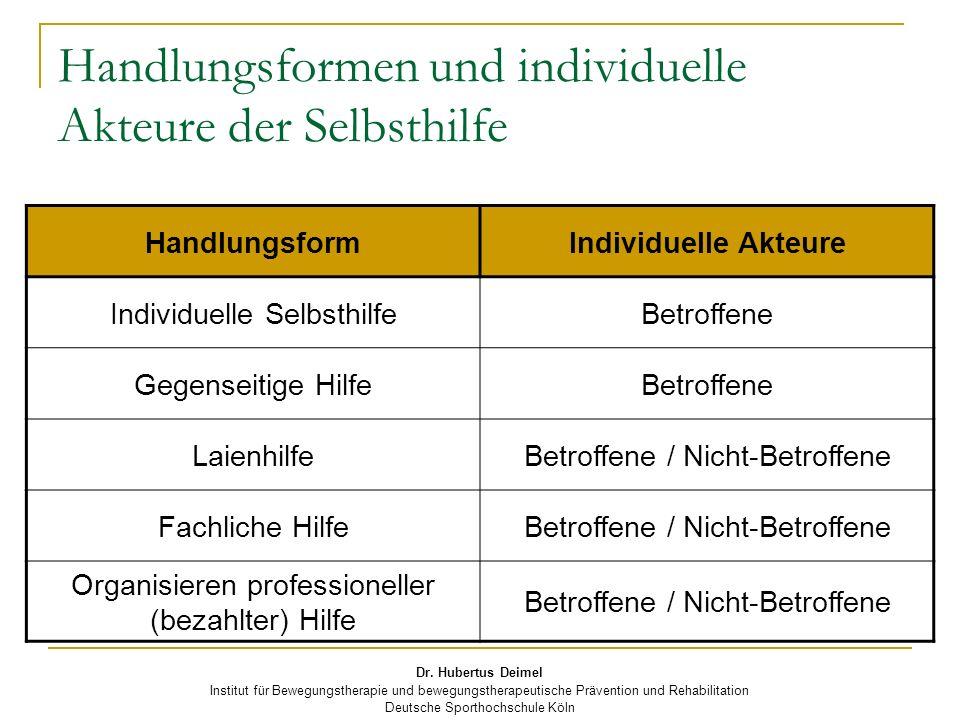 Dr. Hubertus Deimel Institut für Bewegungstherapie und bewegungstherapeutische Prävention und Rehabilitation Deutsche Sporthochschule Köln Handlungsfo