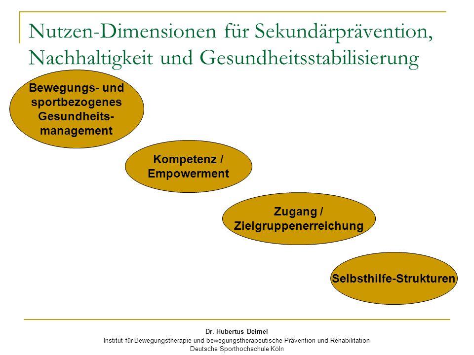 Dr. Hubertus Deimel Institut für Bewegungstherapie und bewegungstherapeutische Prävention und Rehabilitation Deutsche Sporthochschule Köln Nutzen-Dime