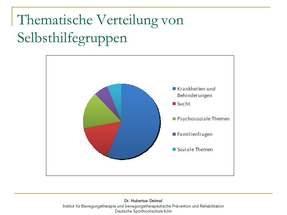 Dr. Hubertus Deimel Institut für Bewegungstherapie und bewegungstherapeutische Prävention und Rehabilitation Deutsche Sporthochschule Köln Thematische