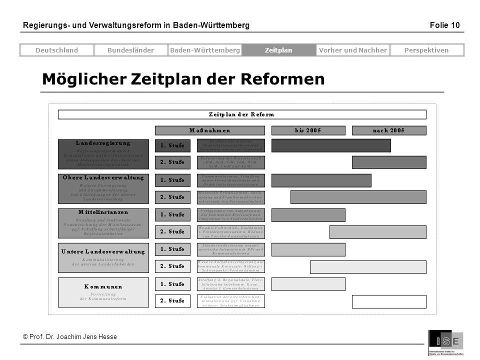 © Prof. Dr. Joachim Jens Hesse Regierungs- und Verwaltungsreform in Baden-Württemberg Folie 10 Möglicher Zeitplan der Reformen DeutschlandBundesländer