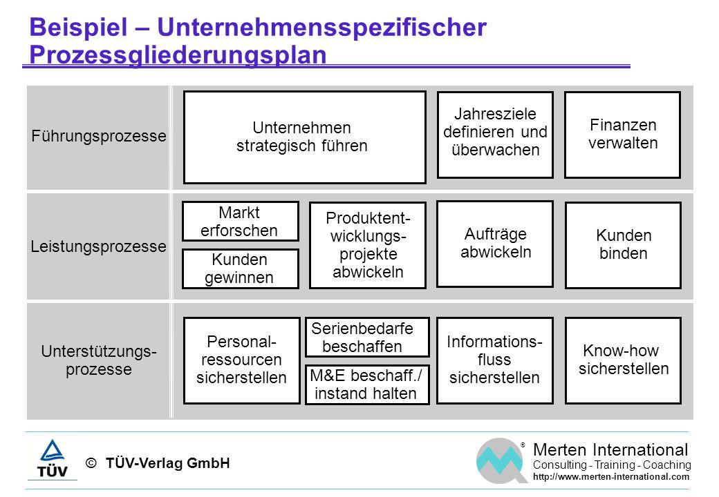 © TÜV-Verlag GmbH ® Merten International Consulting - Training - Coaching http://www.merten-international.com Beispiel – Unternehmensspezifischer Proz