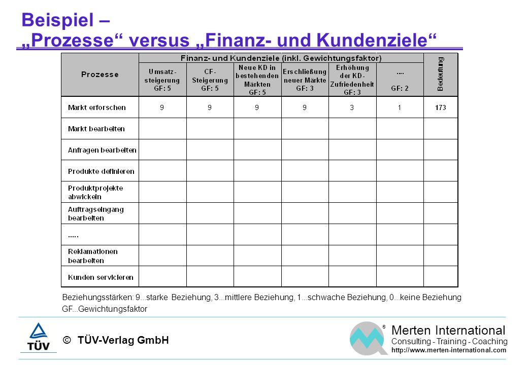 © TÜV-Verlag GmbH ® Merten International Consulting - Training - Coaching http://www.merten-international.com Beispiel – Prozesse versus Finanz- und K