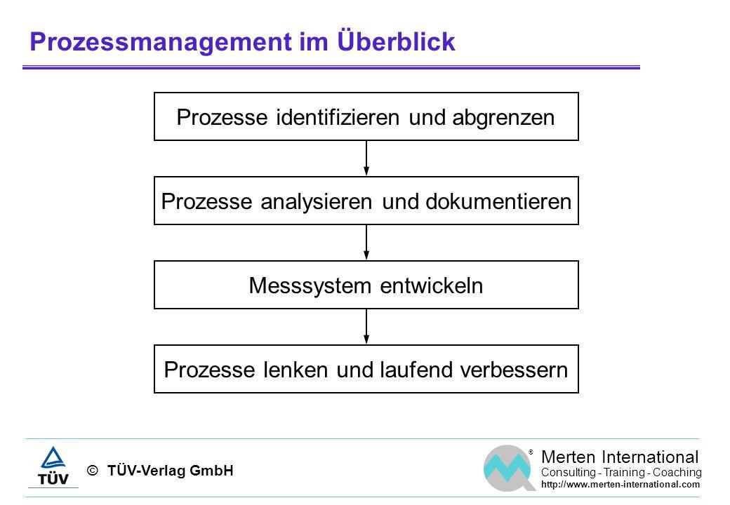 © TÜV-Verlag GmbH ® Merten International Consulting - Training - Coaching http://www.merten-international.com Regelkreis der Strategie(weiter)entwicklung Balanced Score-Card Prozessperspektive Wie leistungsfähig sind unsere (Schlüssel-) Prozesse.