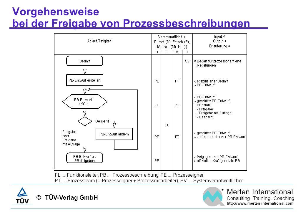 © TÜV-Verlag GmbH ® Merten International Consulting - Training - Coaching http://www.merten-international.com Vorgehensweise bei der Freigabe von Proz
