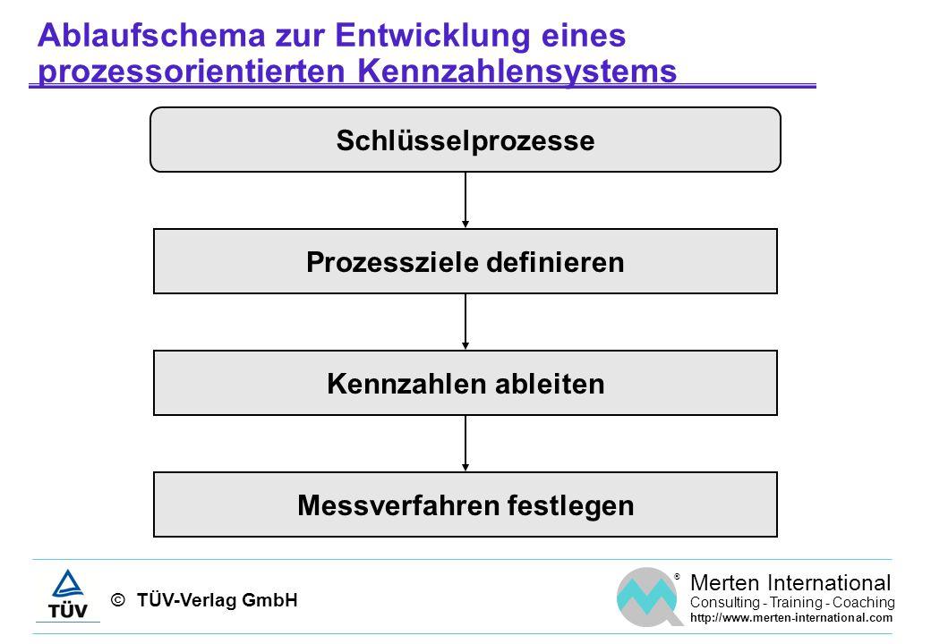 © TÜV-Verlag GmbH ® Merten International Consulting - Training - Coaching http://www.merten-international.com Ablaufschema zur Entwicklung eines proze