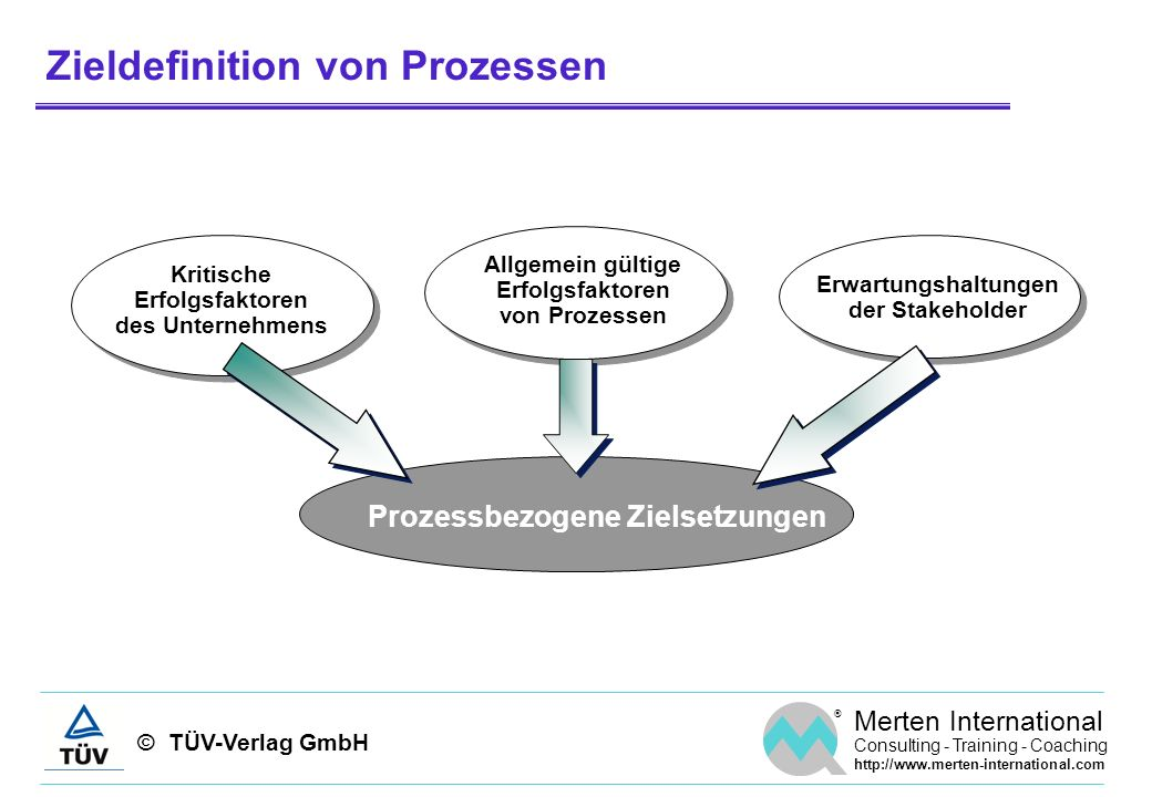 © TÜV-Verlag GmbH ® Merten International Consulting - Training - Coaching http://www.merten-international.com Zieldefinition von Prozessen Prozessbezo