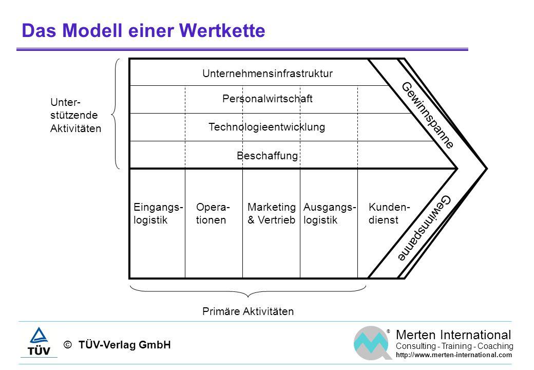 © TÜV-Verlag GmbH ® Merten International Consulting - Training - Coaching http://www.merten-international.com Das Modell einer Wertkette Gewinnspanne