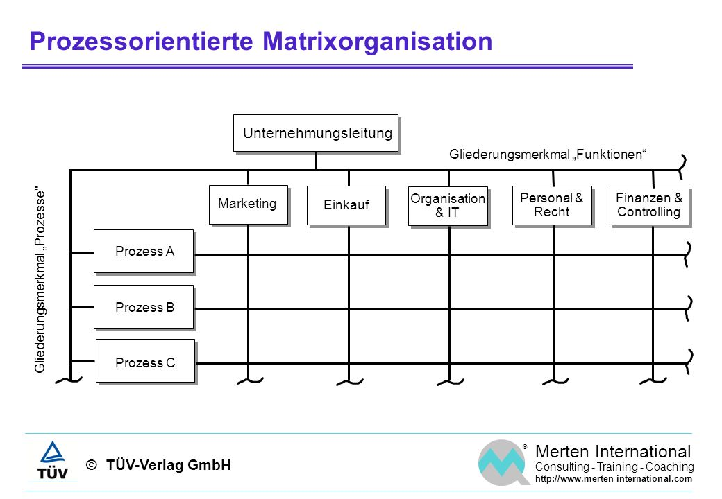 © TÜV-Verlag GmbH ® Merten International Consulting - Training - Coaching http://www.merten-international.com Prozessorientierte Matrixorganisation Ma