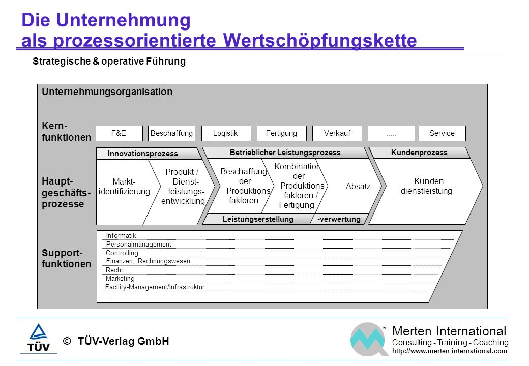 © TÜV-Verlag GmbH ® Merten International Consulting - Training - Coaching http://www.merten-international.com Beispiel – Prozesse versus kritische Erfolgsfaktoren Beziehungsstärken: 9...starke Beziehung, 3...mittlere Beziehung, 1...schwache Beziehung, 0...keine Beziehung GF...Gewichtungsfaktor