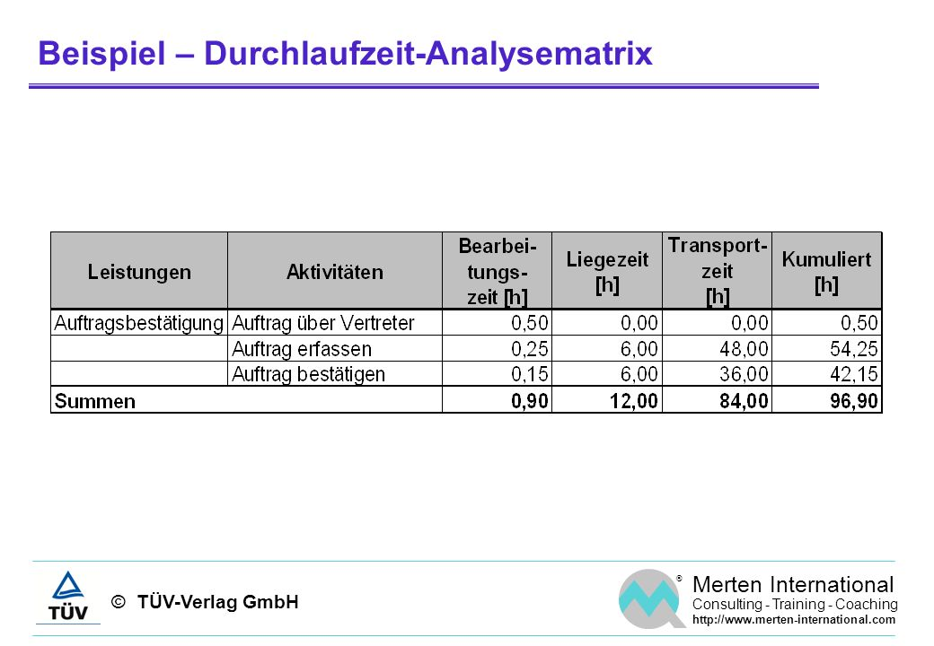 © TÜV-Verlag GmbH ® Merten International Consulting - Training - Coaching http://www.merten-international.com Beispiel – Durchlaufzeit-Analysematrix