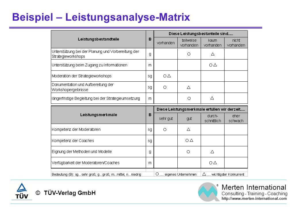 © TÜV-Verlag GmbH ® Merten International Consulting - Training - Coaching http://www.merten-international.com Beispiel – Leistungsanalyse-Matrix