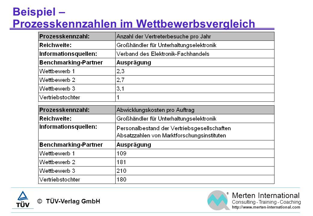 © TÜV-Verlag GmbH ® Merten International Consulting - Training - Coaching http://www.merten-international.com Beispiel – Prozesskennzahlen im Wettbewe
