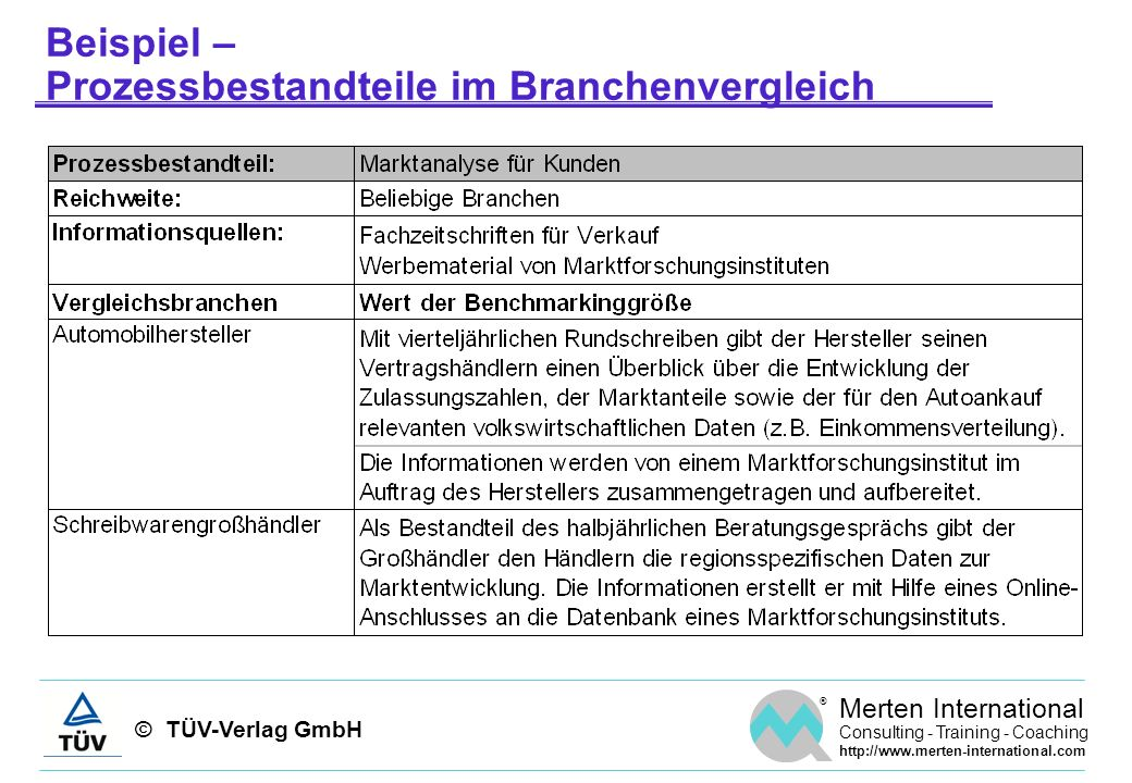 © TÜV-Verlag GmbH ® Merten International Consulting - Training - Coaching http://www.merten-international.com Beispiel – Prozessbestandteile im Branch
