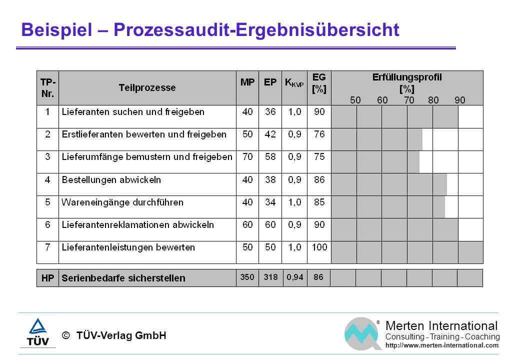 © TÜV-Verlag GmbH ® Merten International Consulting - Training - Coaching http://www.merten-international.com Beispiel – Prozessaudit-Ergebnisübersich