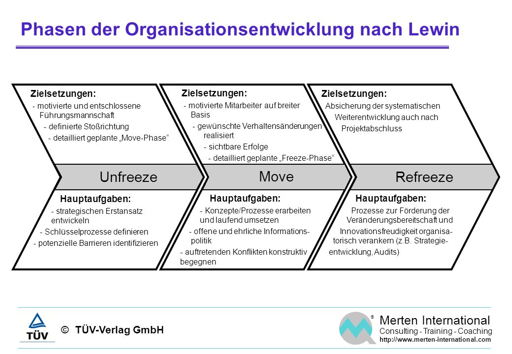 © TÜV-Verlag GmbH ® Merten International Consulting - Training - Coaching http://www.merten-international.com Phasen der Organisationsentwicklung nach