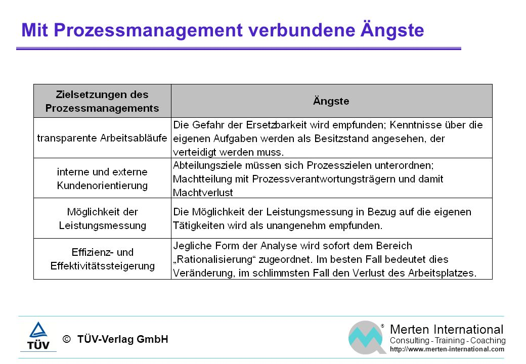 © TÜV-Verlag GmbH ® Merten International Consulting - Training - Coaching http://www.merten-international.com Mit Prozessmanagement verbundene Ängste