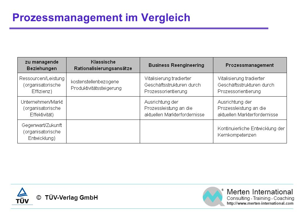 © TÜV-Verlag GmbH ® Merten International Consulting - Training - Coaching http://www.merten-international.com Prozessmanagement im Vergleich