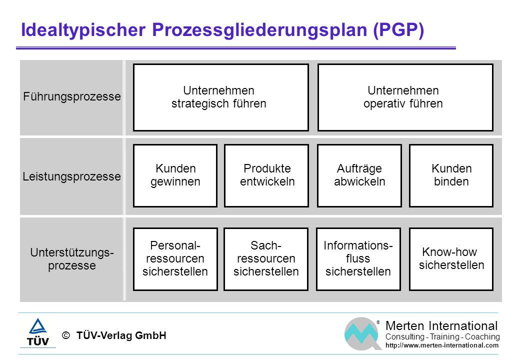 © TÜV-Verlag GmbH ® Merten International Consulting - Training - Coaching http://www.merten-international.com Identifikation und Strukturierung der Haupt- und Teilprozesse a) Kreative Sitzungb) Strukturierung Ebene 0 Ebene 1 Ebene 2 HP: A HP: B TP: A1 TP: A2 TP: B1 TP: B2 TP: B3 HP...