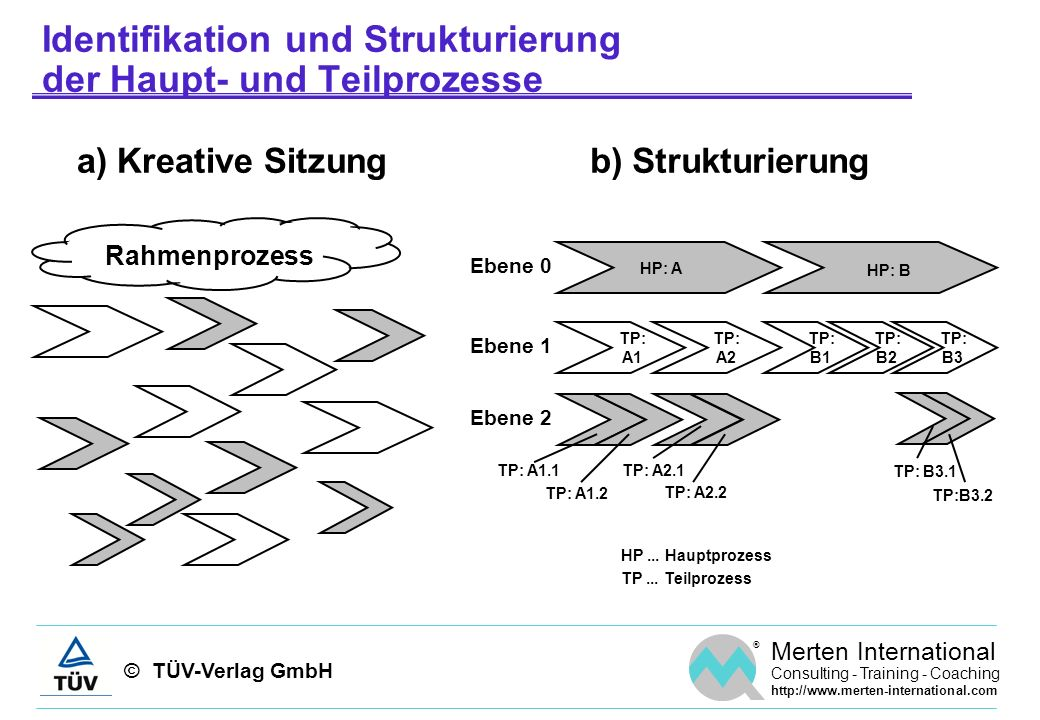 © TÜV-Verlag GmbH ® Merten International Consulting - Training - Coaching http://www.merten-international.com Prozessdefinitionsblatt