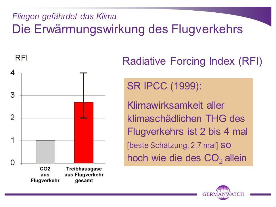 Die Erwärmungswirkung des Flugverkehrs SR IPCC (1999): Klimawirksamkeit aller klimaschädlichen THG des Flugverkehrs ist 2 bis 4 mal [beste Schätzung: 2,7 mal] so hoch wie die des CO 2 allein Fliegen gefährdet das Klima Radiative Forcing Index (RFI)
