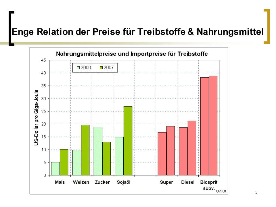 5 Enge Relation der Preise für Treibstoffe & Nahrungsmittel