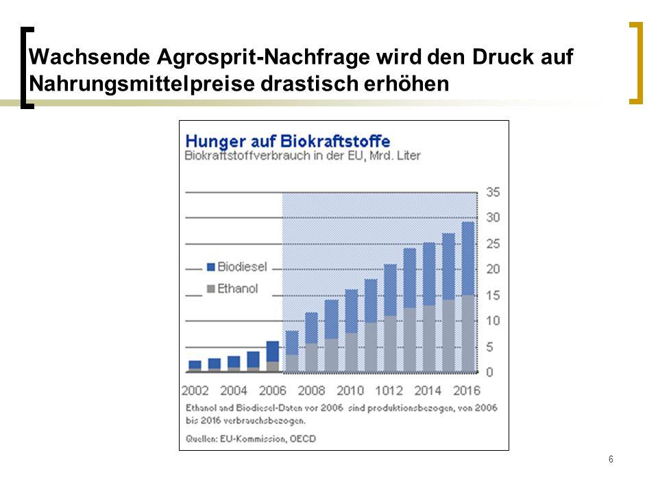 6 Wachsende Agrosprit-Nachfrage wird den Druck auf Nahrungsmittelpreise drastisch erhöhen