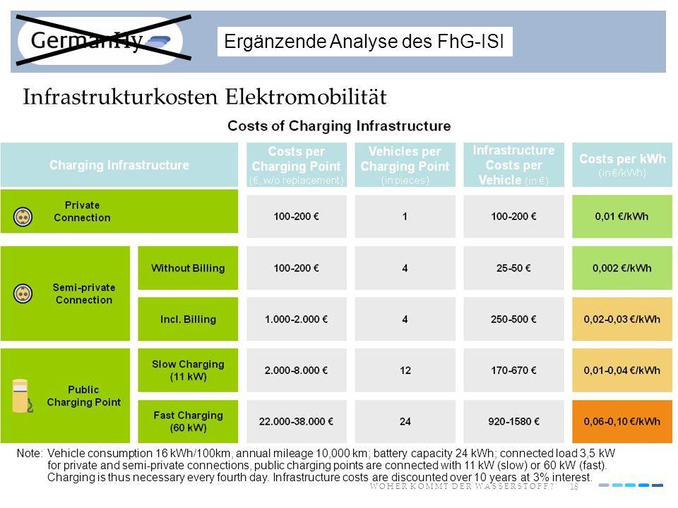 18 W O H E R K O M M T D E R W A S S E R S T O F F ? Ergänzende Analyse des FhG-ISI Infrastrukturkosten Elektromobilität Note:Vehicle consumption 16 k