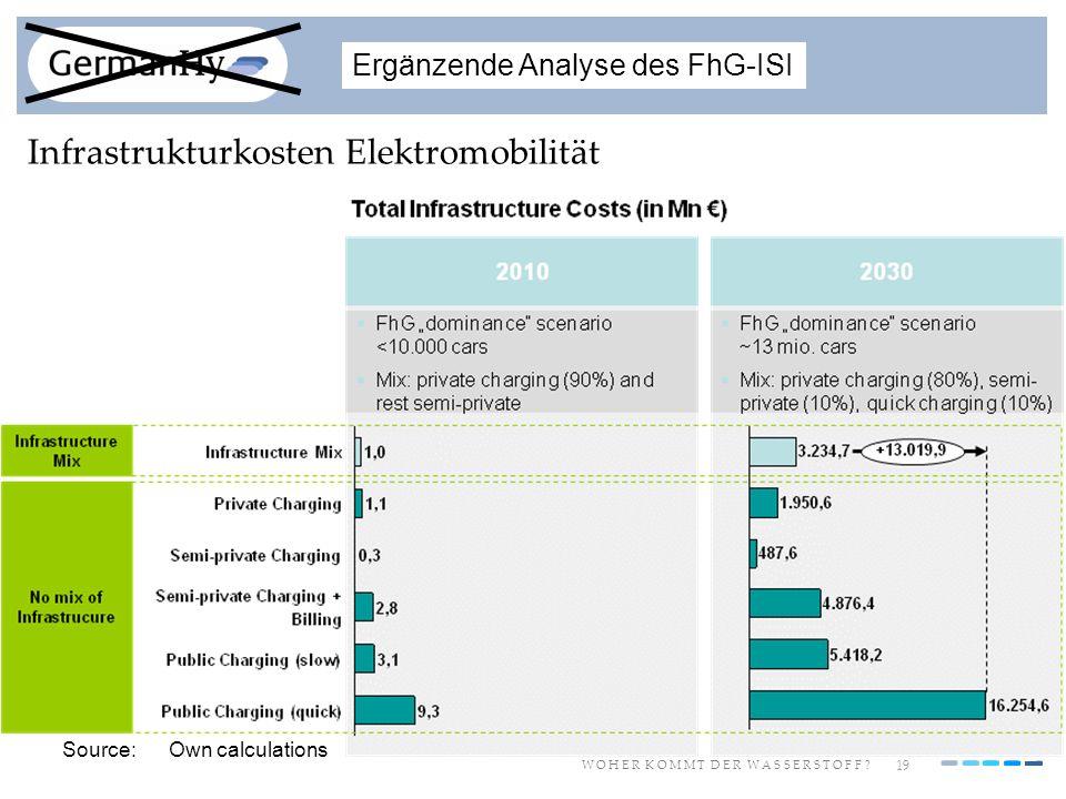 19 W O H E R K O M M T D E R W A S S E R S T O F F ? Infrastrukturkosten Elektromobilität Ergänzende Analyse des FhG-ISI Source:Own calculations
