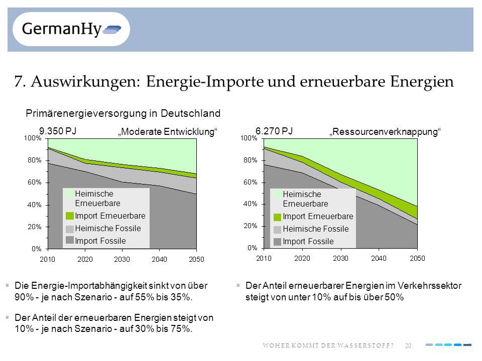 20 W O H E R K O M M T D E R W A S S E R S T O F F ? 7. Auswirkungen: Energie-Importe und erneuerbare Energien Die Energie-Importabhängigkeit sinkt vo