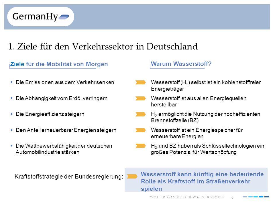 4 W O H E R K O M M T D E R W A S S E R S T O F F ? 1. Ziele für den Verkehrssektor in Deutschland Wasserstoff (H 2 ) selbst ist ein kohlenstofffreier