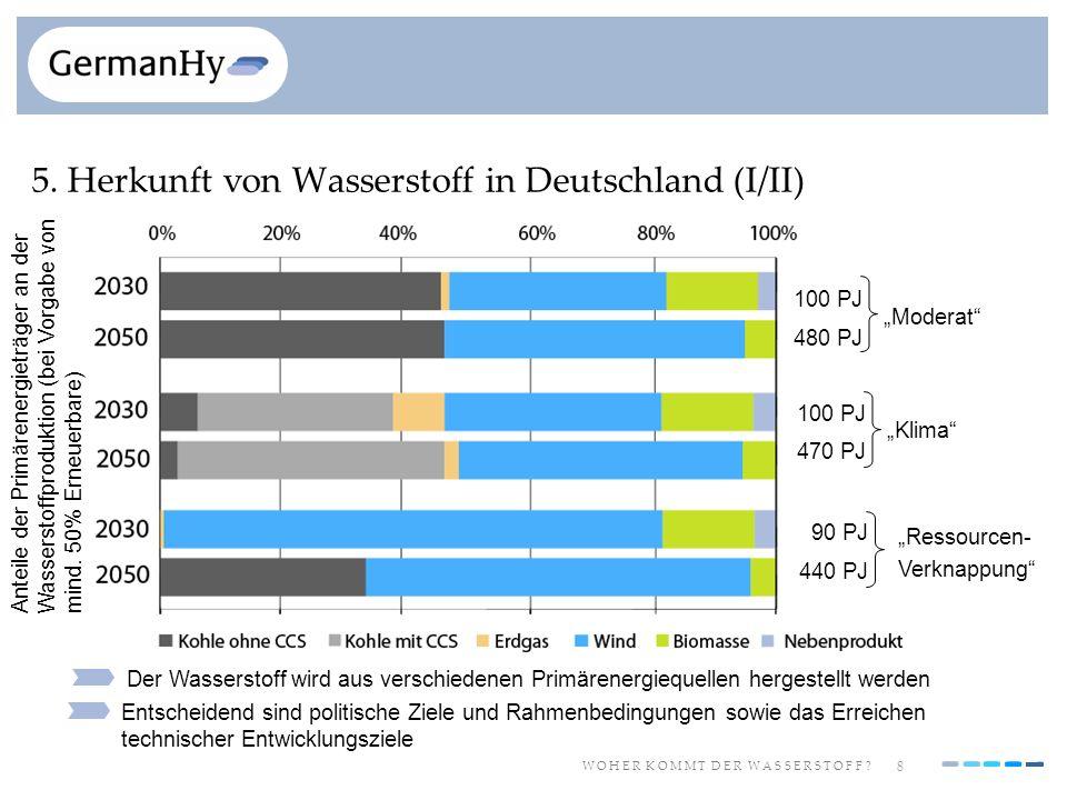 8 W O H E R K O M M T D E R W A S S E R S T O F F ? 5. Herkunft von Wasserstoff in Deutschland (I/II) Entscheidend sind politische Ziele und Rahmenbed