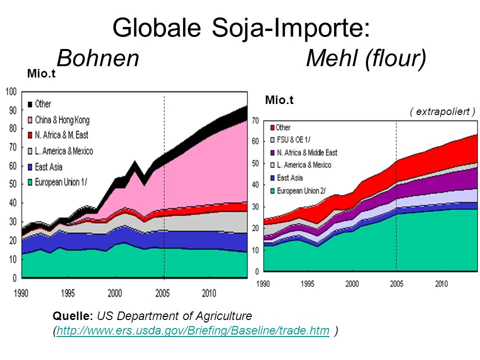 Globale Soja-Importe: Bohnen Mehl (flour) Quelle: US Department of Agriculture (http://www.ers.usda.gov/Briefing/Baseline/trade.htm )http://www.ers.us