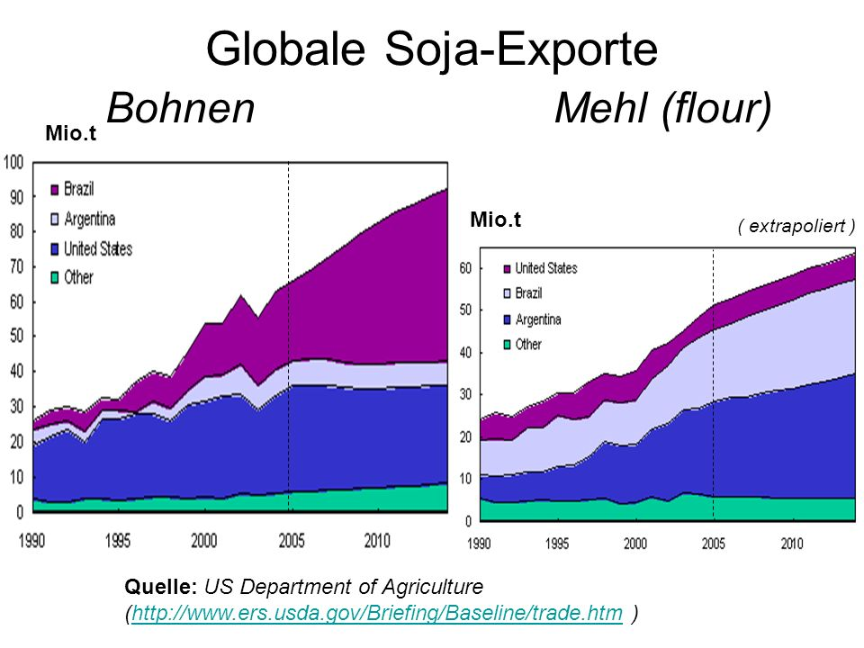 Globale Soja-Exporte Bohnen Mehl (flour) Mio.t Quelle: US Department of Agriculture (http://www.ers.usda.gov/Briefing/Baseline/trade.htm )http://www.e
