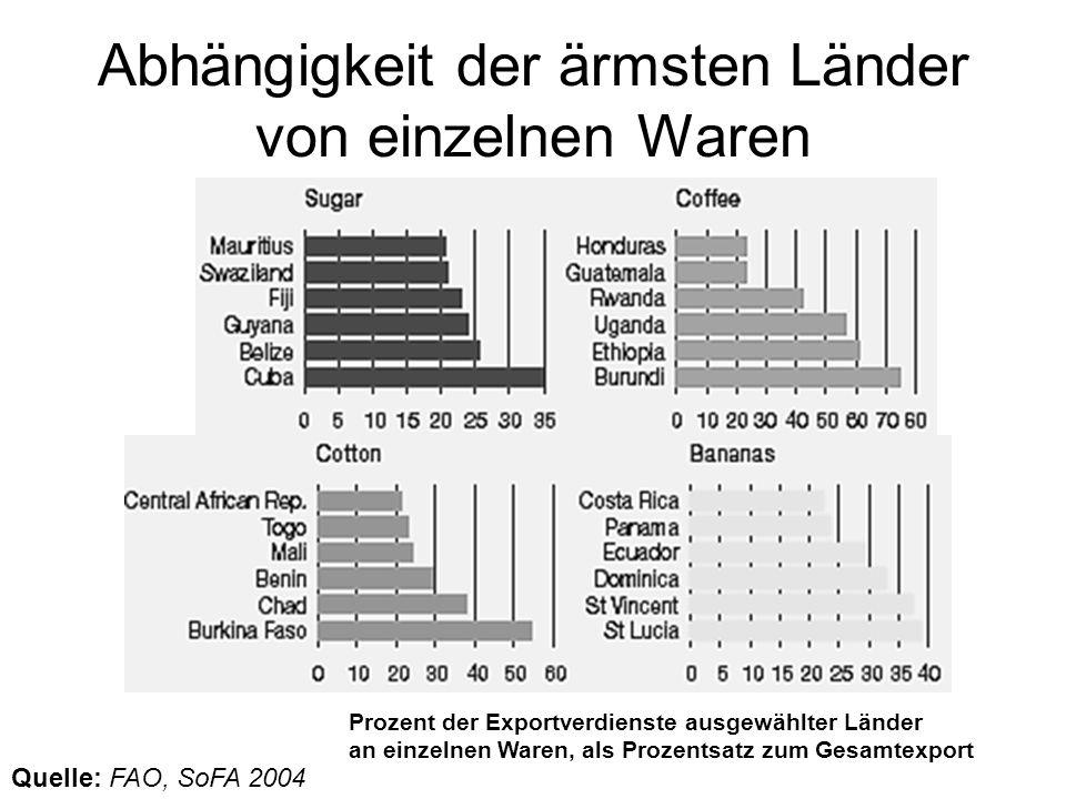 Abhängigkeit der ärmsten Länder von einzelnen Waren Prozent der Exportverdienste ausgewählter Länder an einzelnen Waren, als Prozentsatz zum Gesamtexp