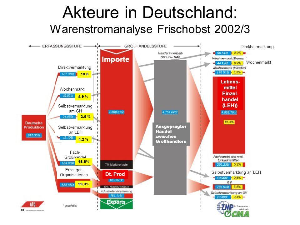 Akteure in Deutschland: Warenstromanalyse Frischobst 2002/3 Importe Direktvermarktung Wochenmarkt Selbstvermarktung am GH Selbstvermarktung an LEH Fac