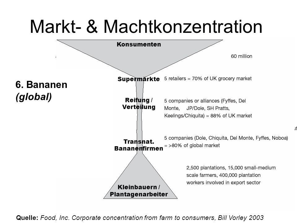 Markt- & Machtkonzentration Der Wertschöpfungs-Kamin in Europa 1. Die Kartoffel 2. Weizen Brot (Großbritanien) Konsumenten Supermärkte / Fertigbäcker
