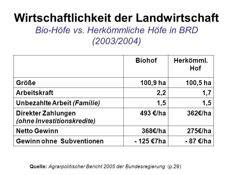 BiohofHerkömml. Hof Größe100,9 ha100,5 ha Arbeitskraft2,21,7 Unbezahlte Arbeit (Familie)1,5 Direkter Zahlungen (ohne Investitionskredite) 493 /ha362/h